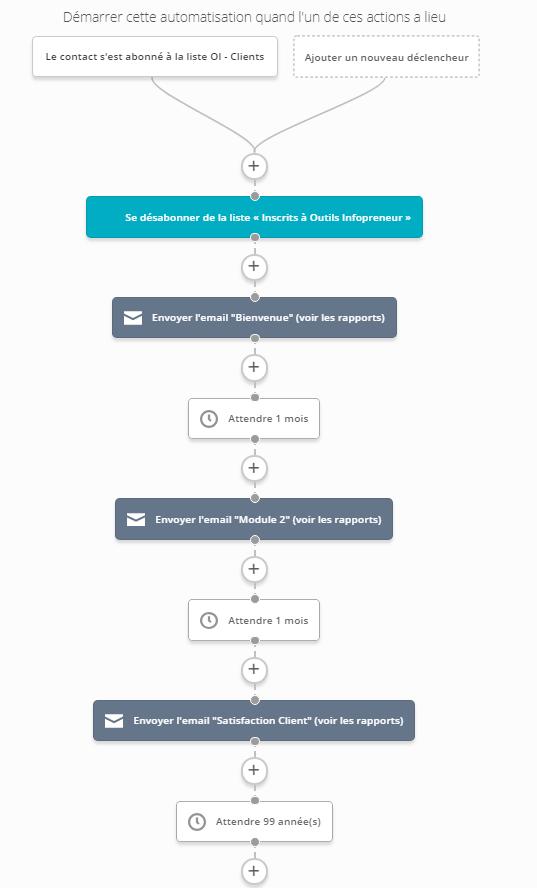 Active Campaign - Exemple d'automation de formation basique