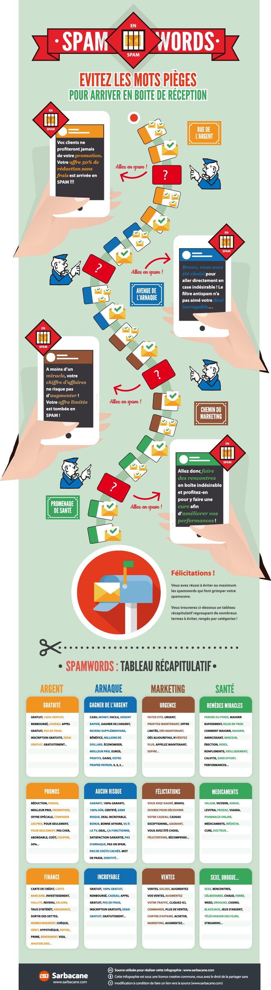 Comment améliorer la délivrabilité des emails envoyés par LearnyBox ?